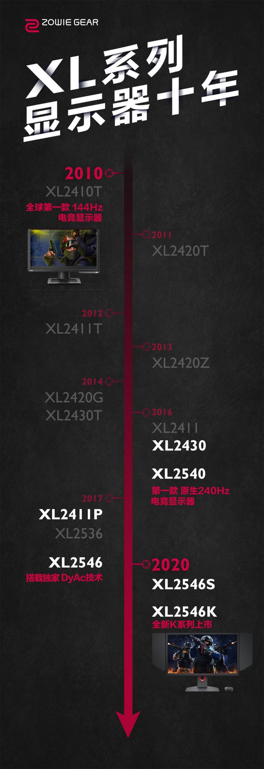 十年,与你同在 —— ZOWIE XL系列显示器