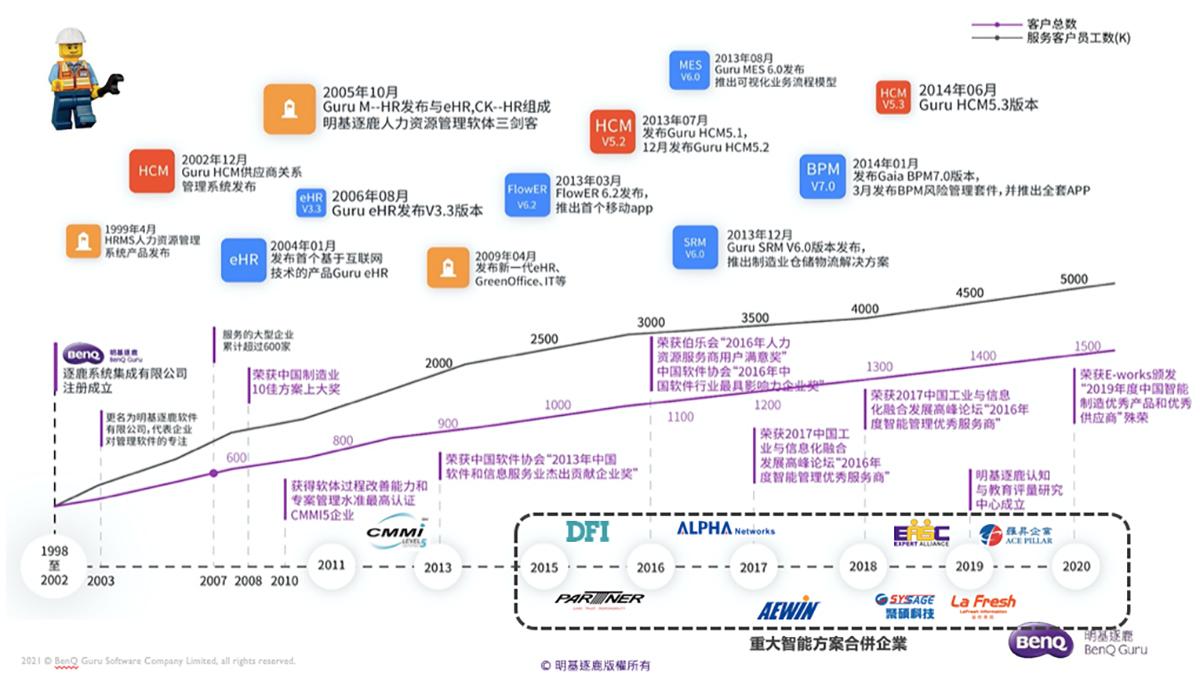 """明基逐鹿荣获 """"2021 中国人力资源技术供应商价值大奖"""""""